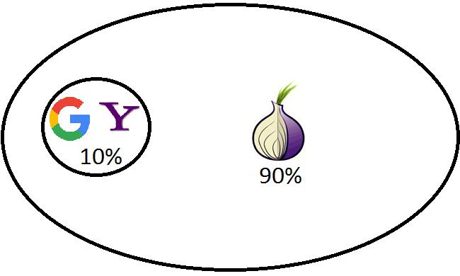 Tor (réseau) — Wikipédia