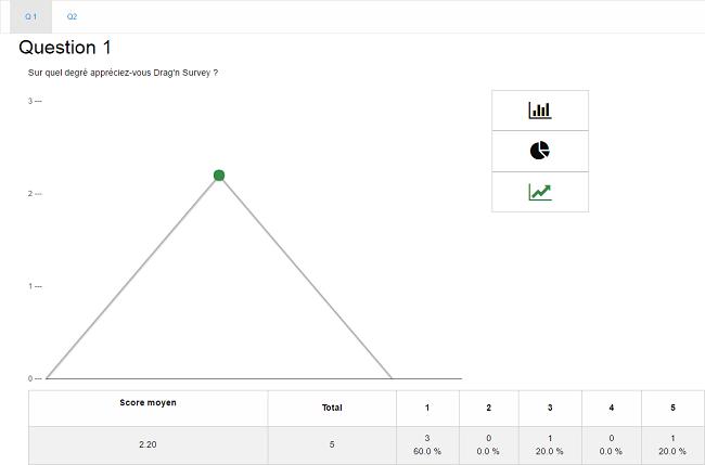 analyse sondage drag n survey