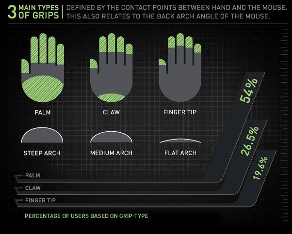 ergonomie-souris-gamer Guide : les 11 choses essentielles à savoir pour bien choisir votre souris gaming