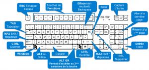 Raccourcis-clavier-Windows-300x141 TOUT SAVOIR SUR LES CLAVIERS