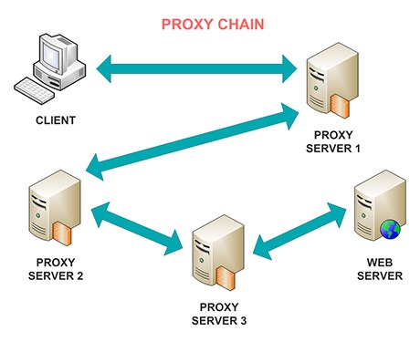 proxychains-diagram Comment masquer son adresse ip avec Proxychains
