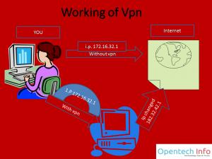 vpn-h5ckfun-300x225 Le Hacking Pour débutants : Guide pratique pas-à-pas